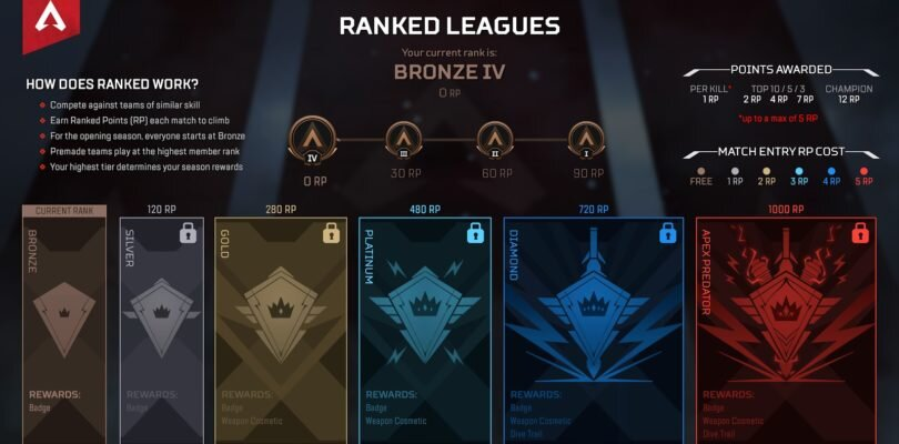 Apex Legends – Ranked League ALL INFO !